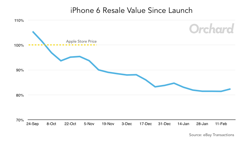 iPhone 6 Resale Retaining Value Six Months Later – Orchard | Blog