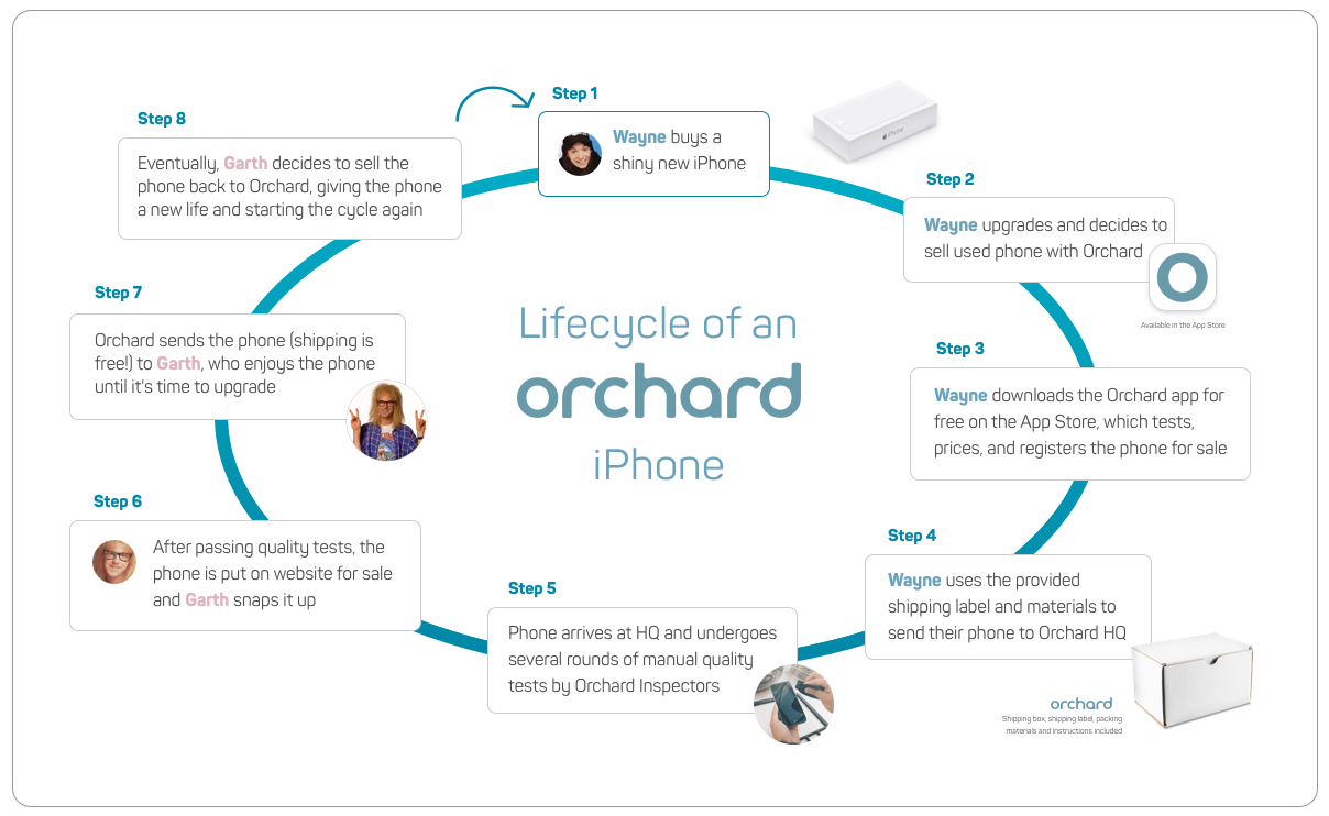 Lifecycle of an Orchard iPhone